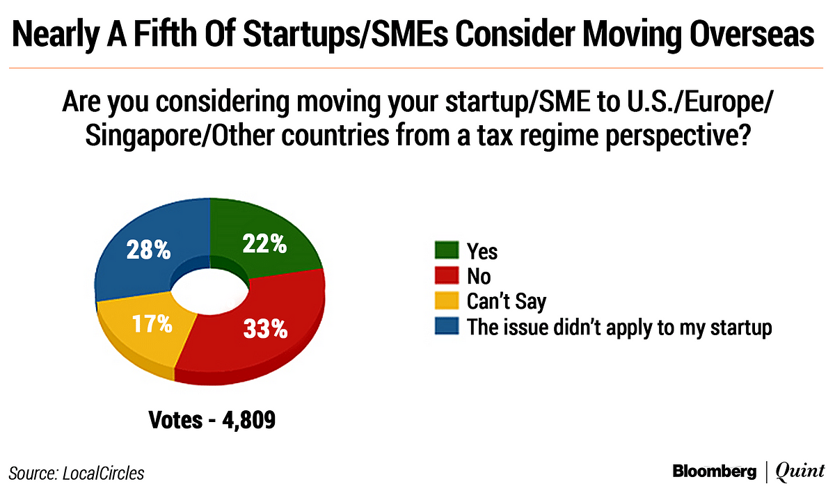 Startup Street: The State Of India's Startups And SMEs
