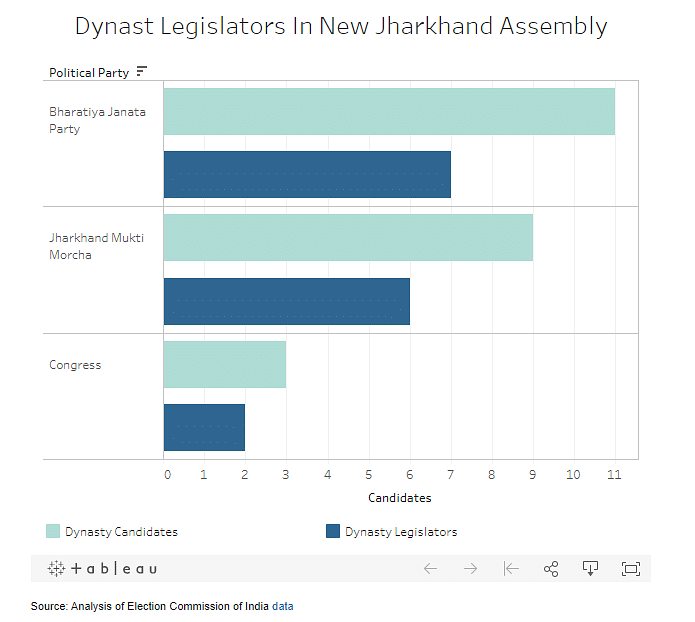 New Jharkhand Assembly Has 15 'Dynast' Legislators