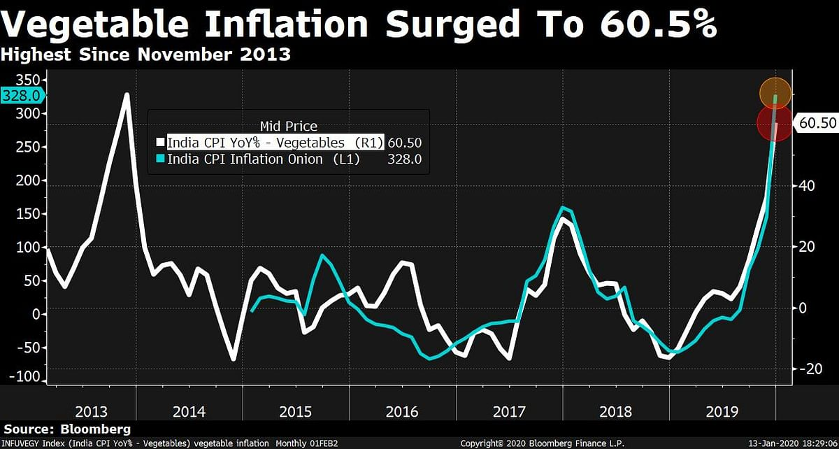 CPI: Inflation Surges Above Monetary Policy Committee's Tolerance Level