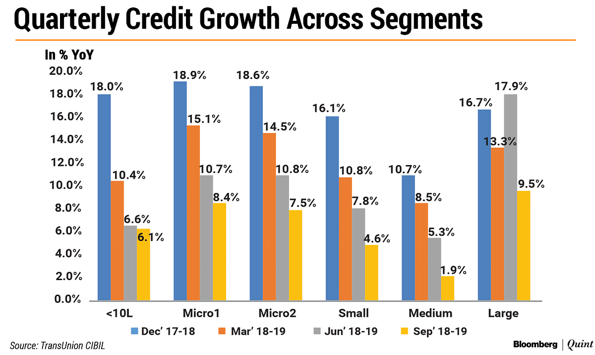 Mid-Sized Firms Worst Hit By India's Credit Slump: CIBIL