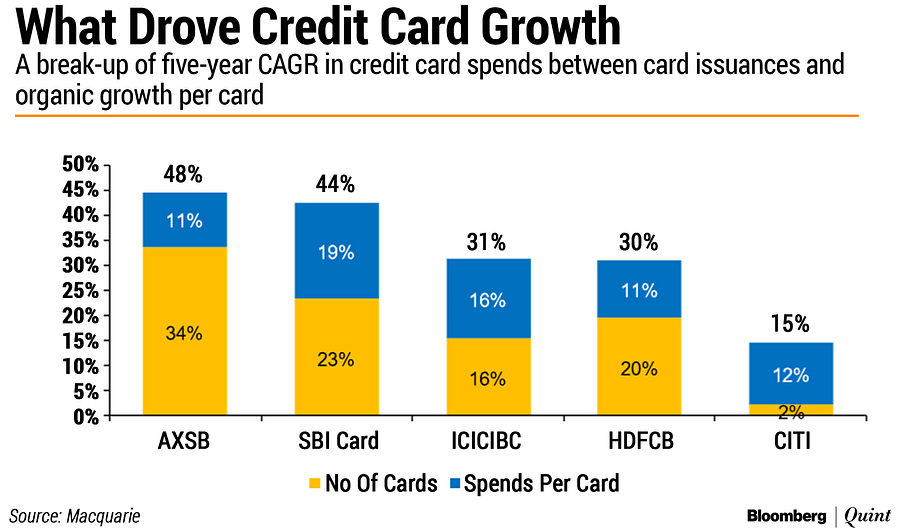 What Makes Credit Card Business Lucrative For Banks