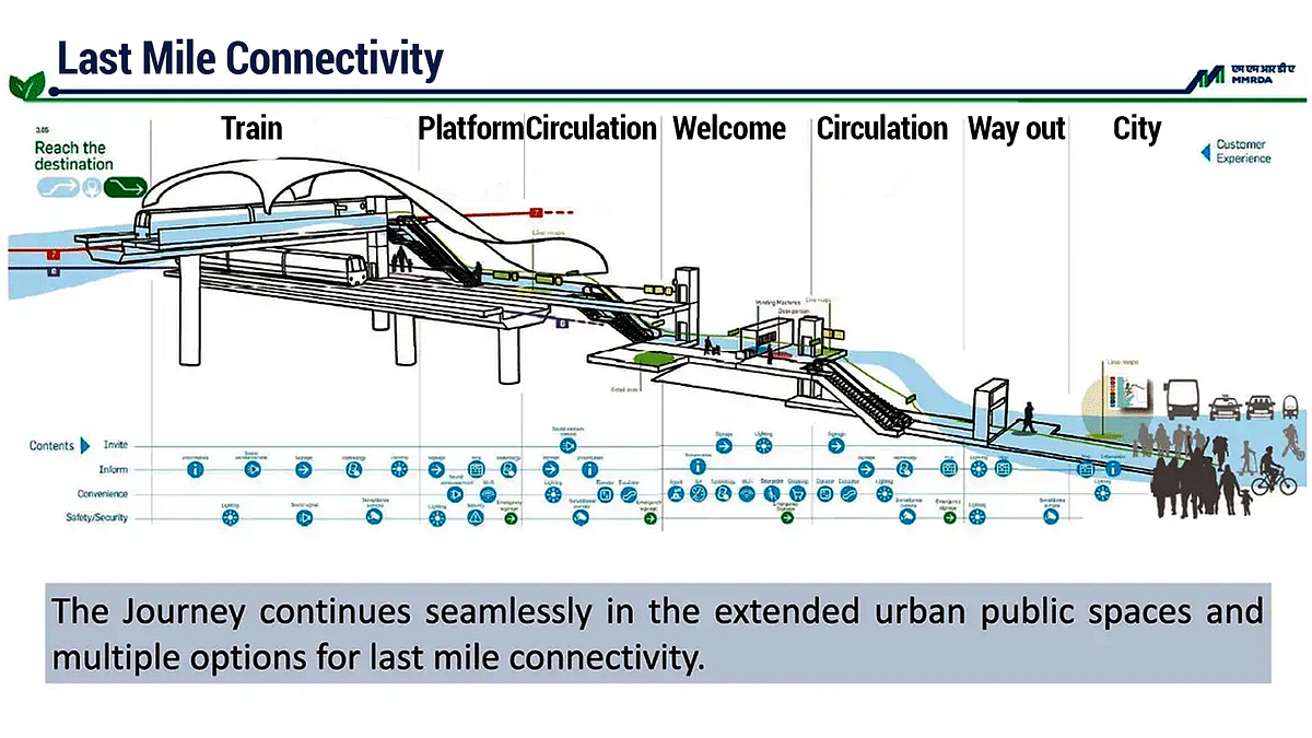 Model images of the last-mile connectivity schematic of Mumbai Metro. (Photo credit: MMRDA)