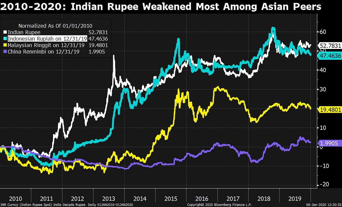 Indian Rupee: A Decade Of Mixed Emotions