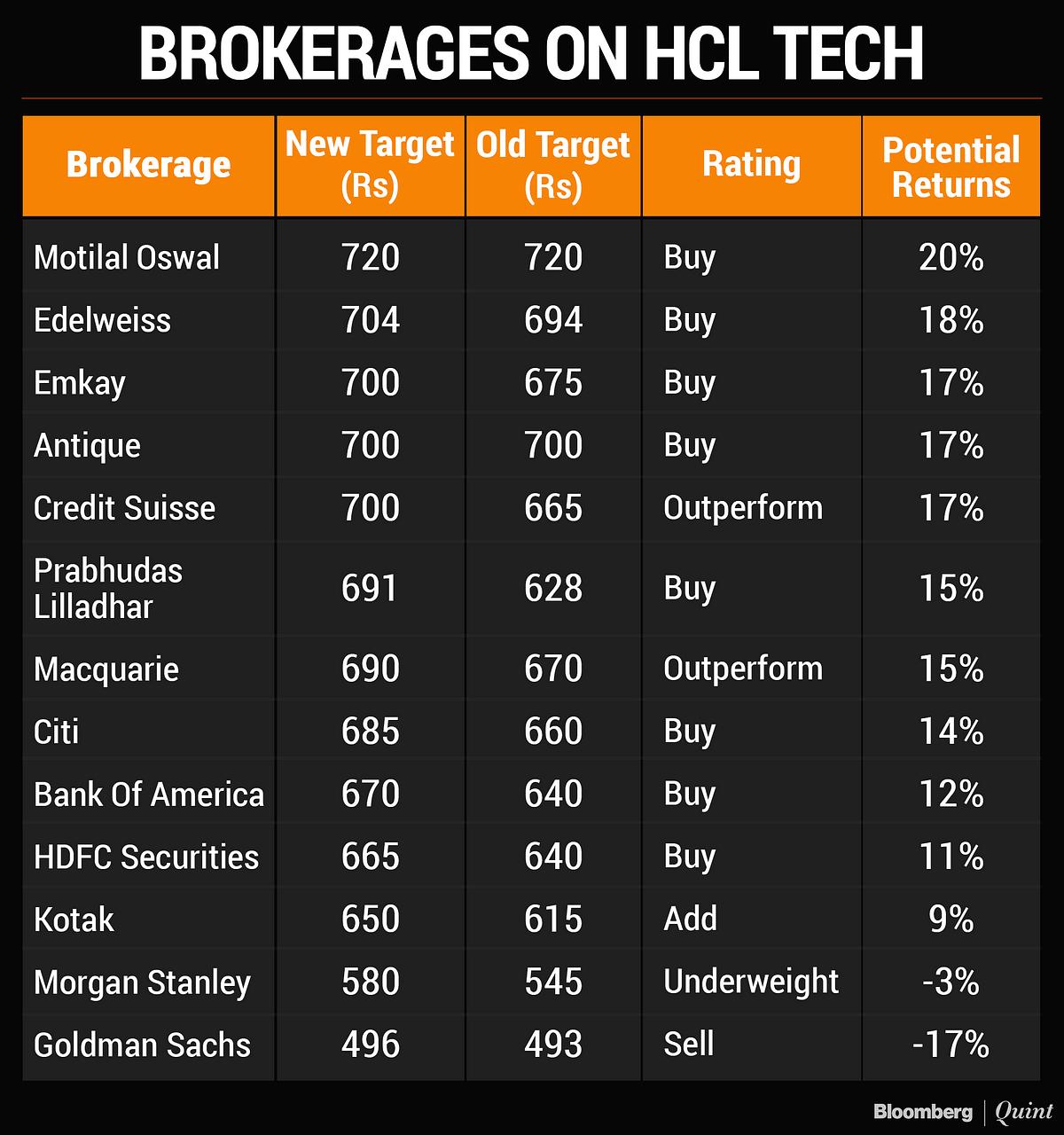 HCL Tech Q3 Results: Brokerages Raise Target Price As Profit Beats Estimates