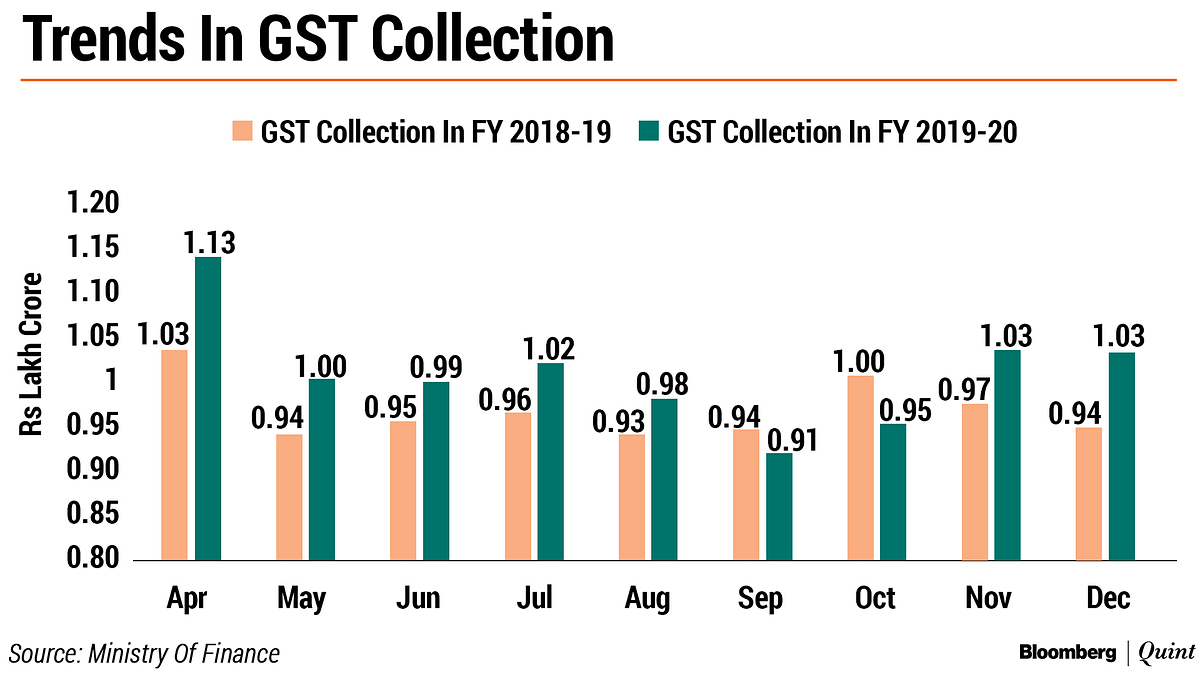 GST Collections Cross Rs 1-Lakh-Crore Mark For Second Straight Month
