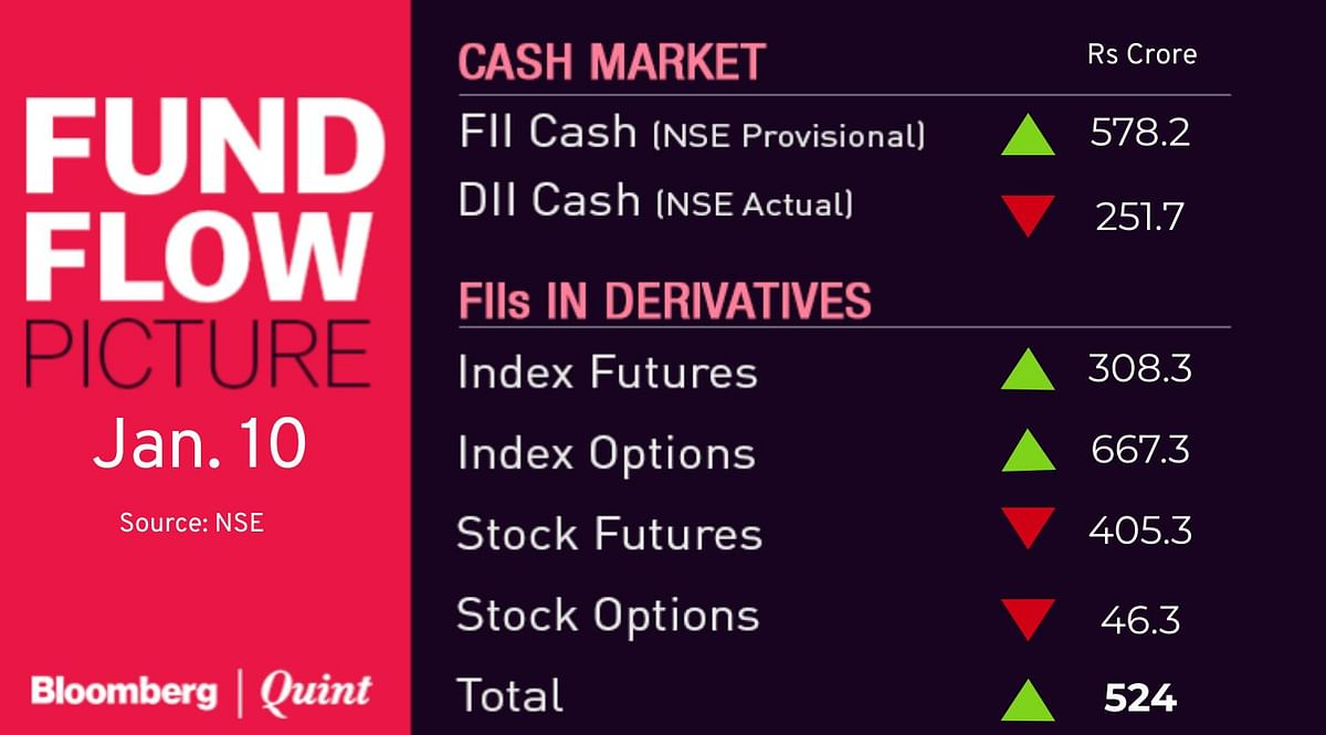 Stocks To Watch: Avenue Supermarts, Edelweiss Financial, HCC, ICICI Bank, Infosys, Yes Bank