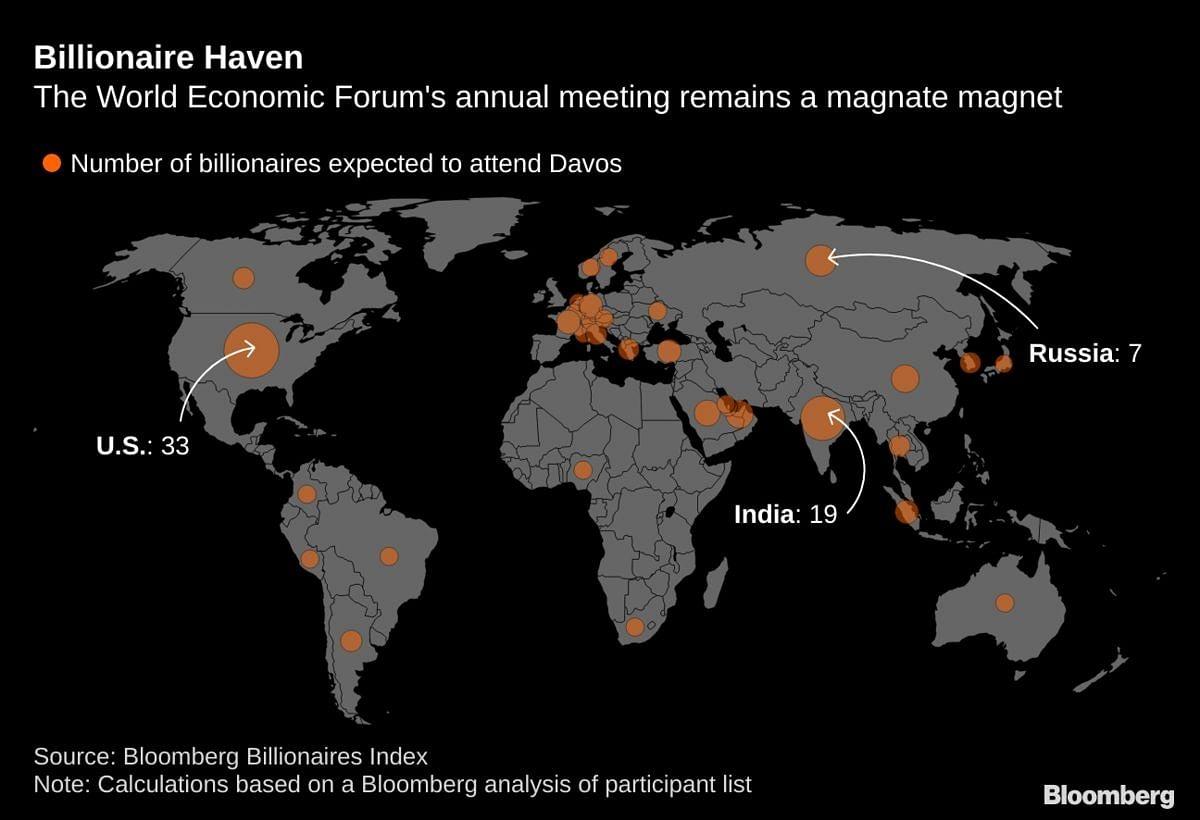 Over 100 Billionaires Are Descending on Davos Next Week