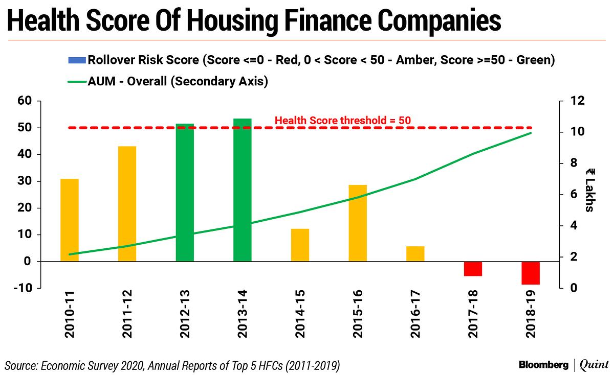 Economic Survey 2020: Health Score Proposed To Monitor NBFCs, Housing Financiers
