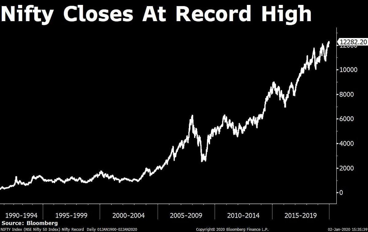 RIL, HDFC Help Nifty To Close At Record High