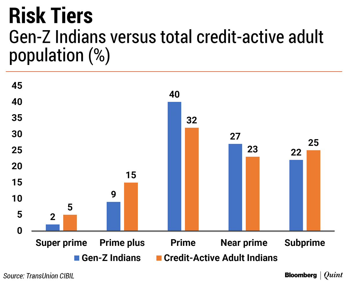 India's Gen Z Consumers Are Not Big Borrowers...Yet.