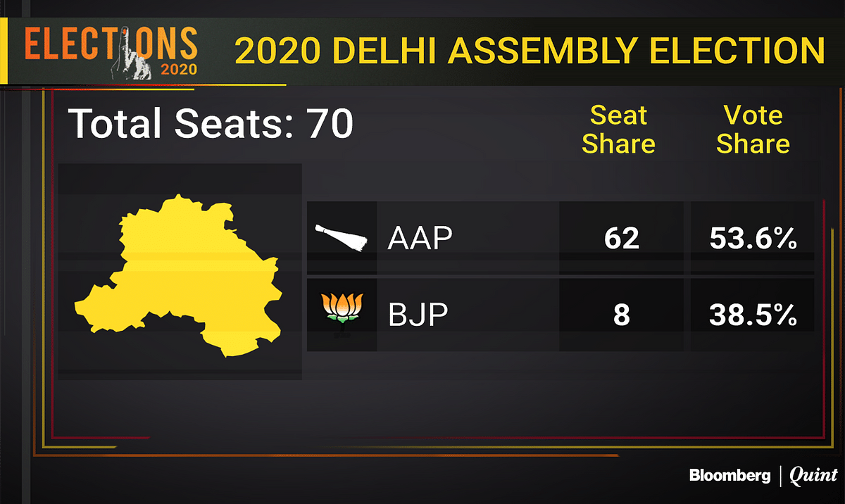 Delhi Election Results 2020:  Arvind Kejriwal To Return As Chief Minister As AAP Sweeps Delhi