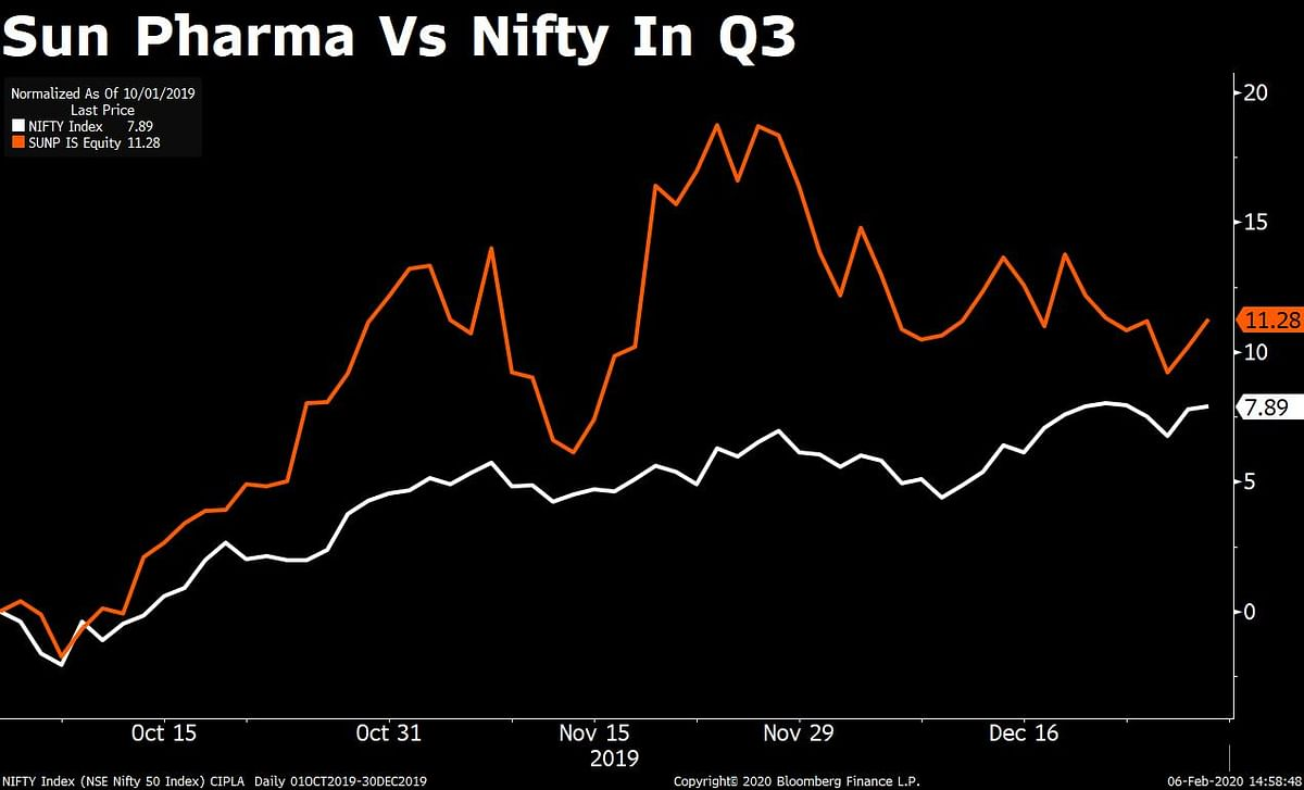 Sun Pharma Q3 Results: Profit Falls 27% On Higher Costs, Lower Other Income