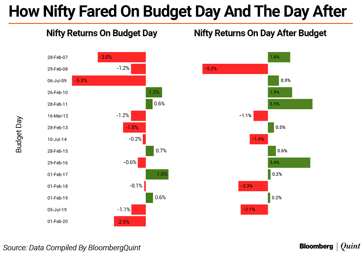 Budget 2020: Nifty Logs Worst Budget-Day Performance In 11 Years
