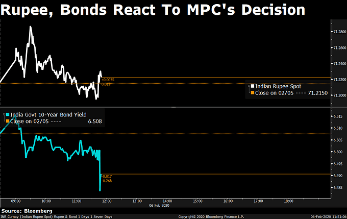 MPC Decision: MPC Keeps Rates On Hold Amid 'Highly Uncertain' Inflation Outlook