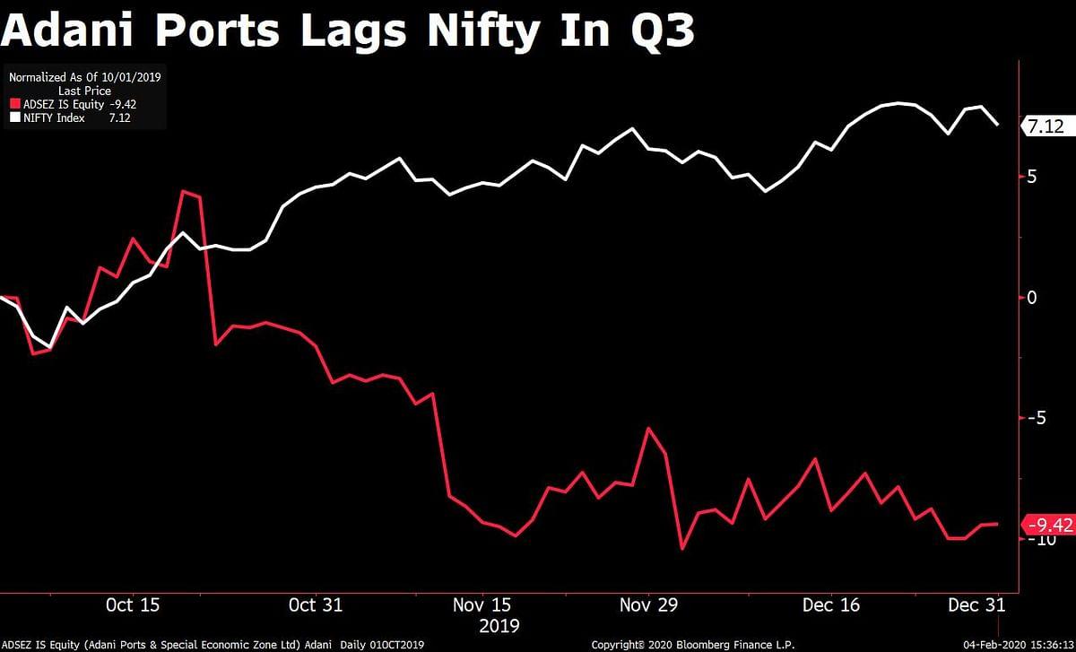 Adani Ports Q3 Results: Profit Falls But Beats Estimates