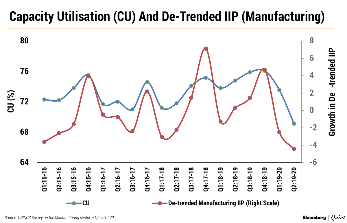 Capacity Utilisation In Manufacturing Sector Drops To Lowest In A Decade, RBI Survey Shows