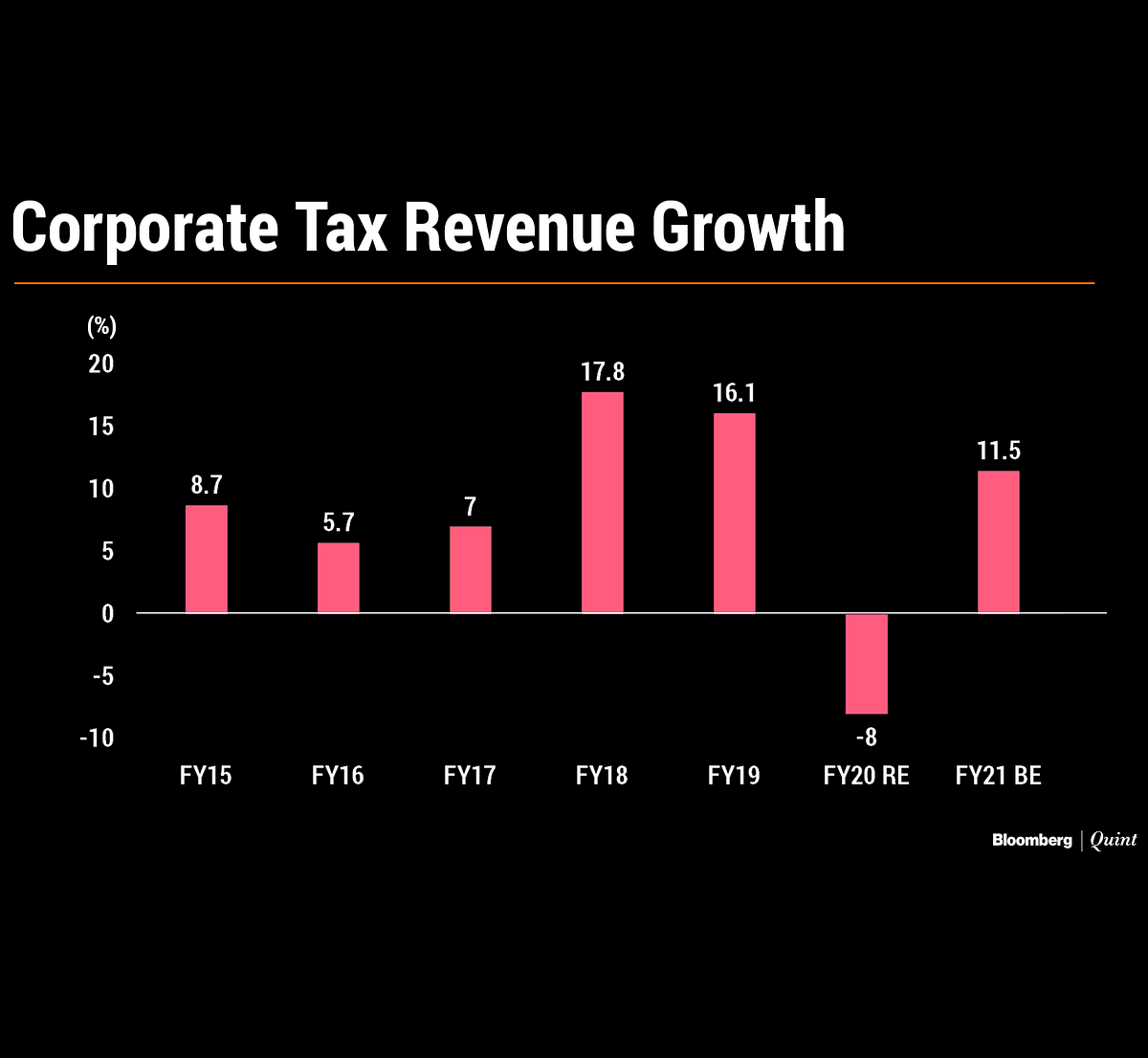Analysing Budget 2020's Tax Targets