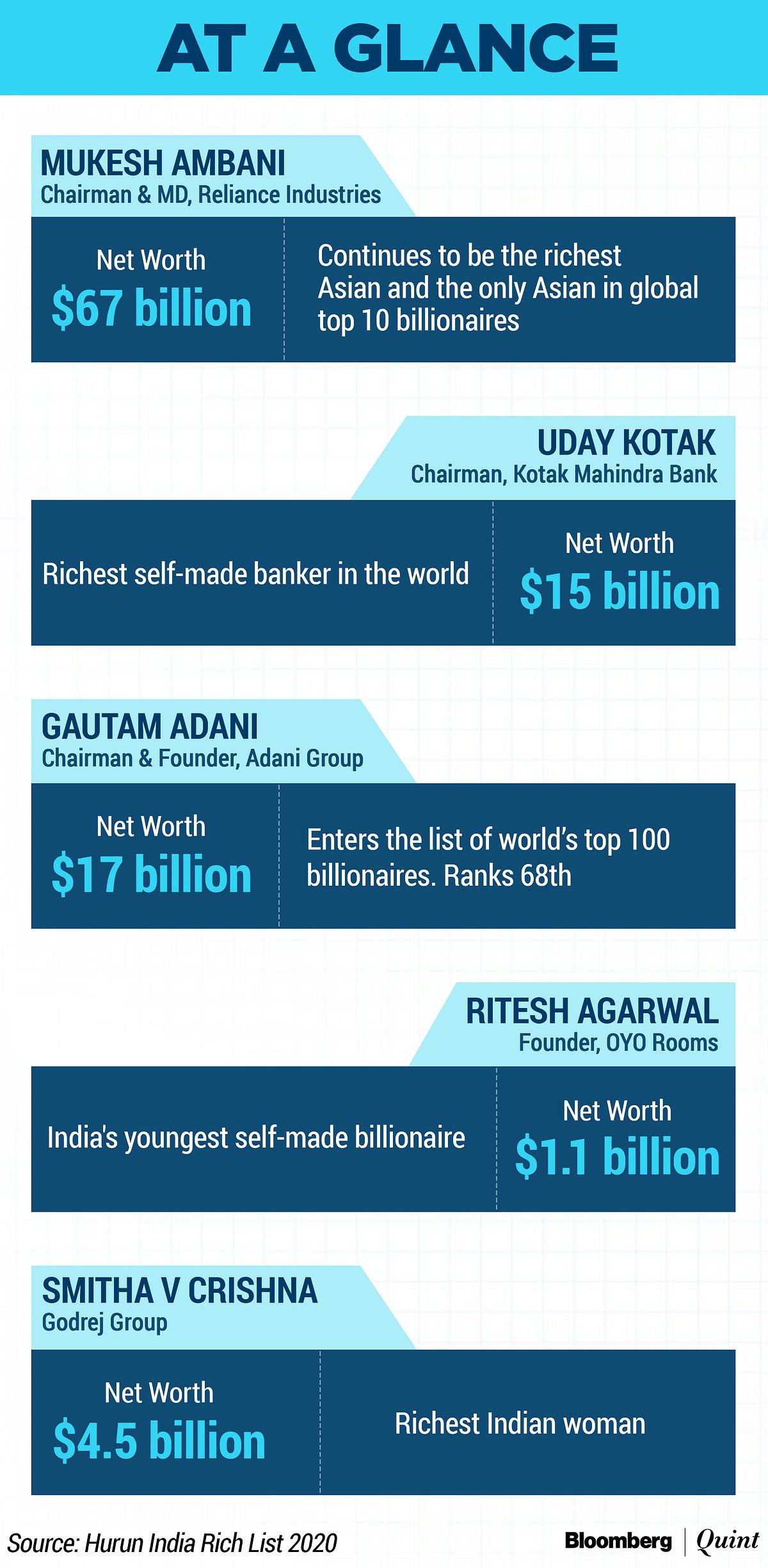 India Mints Three Billionaires A Month: Hurun Rich List 2020