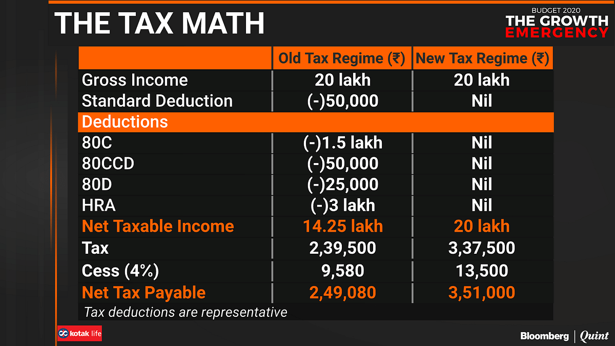 Budget 2020: Planning To Switch To New Income Tax Rates? Think Again!