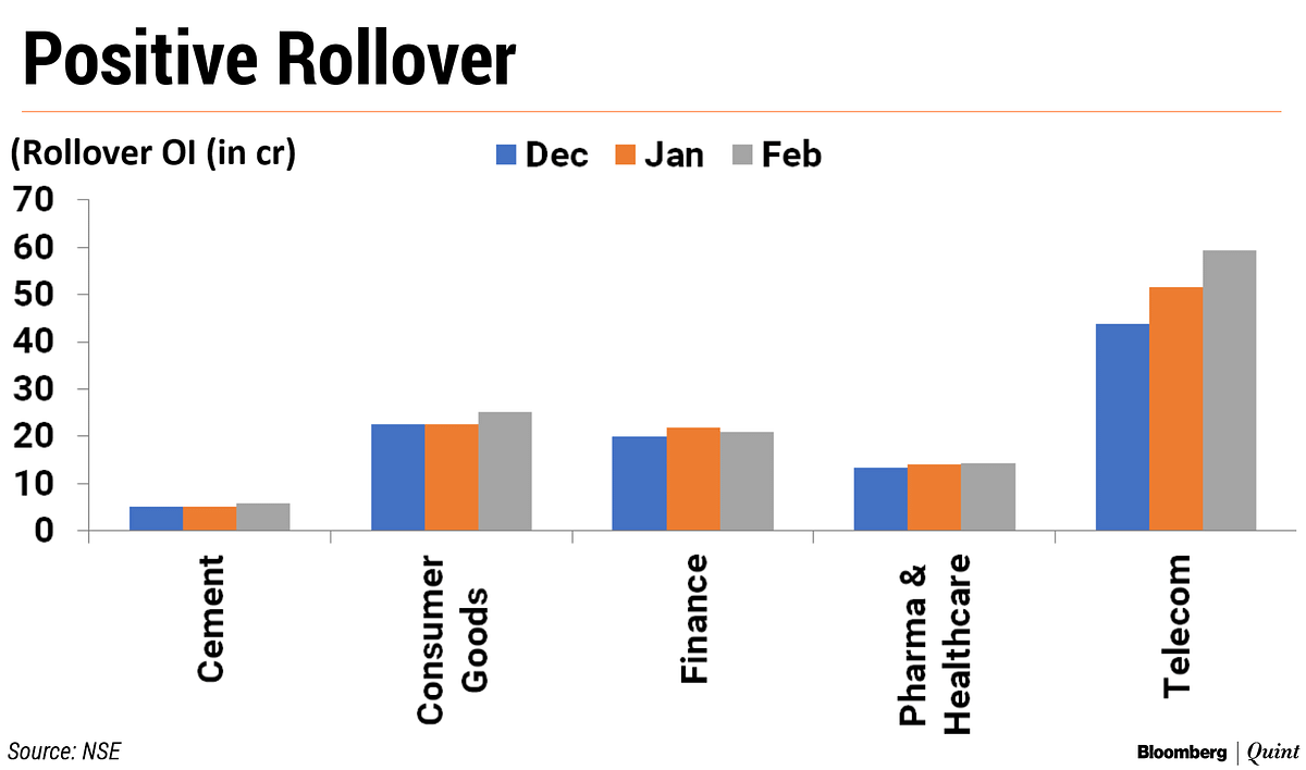 Nifty F&O Series Falls For Third Straight Month In February