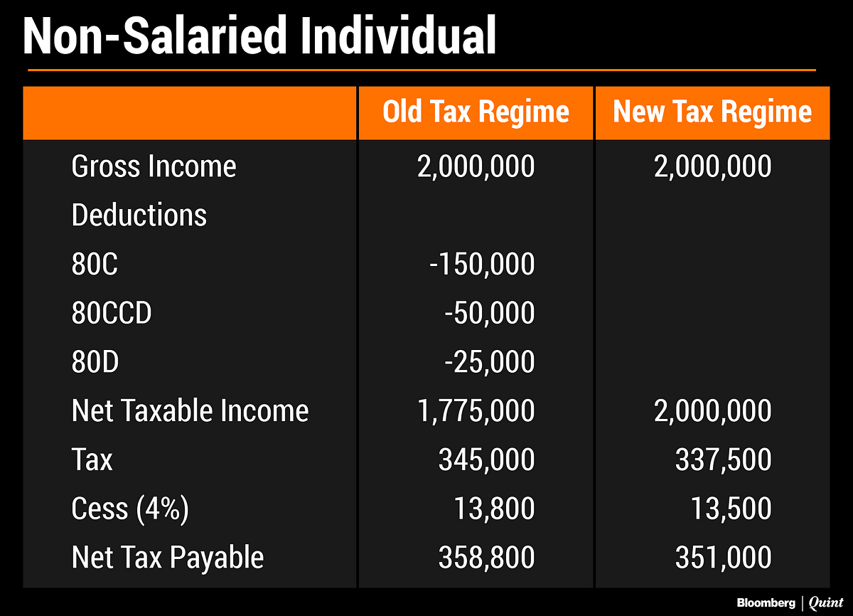 Budget 2020: Non-Salaried Taxpayers May Benefit More From New Tax Regime