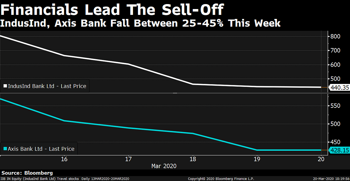Charts That Define The Worst Week For Markets Since 2008