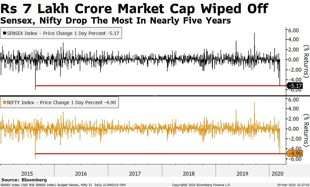 Nifty, Sensex Post Biggest One-Day Drop Since August 2015