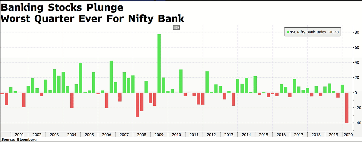 In Charts: The Worst Fiscal In 11 For Indian Stock Market