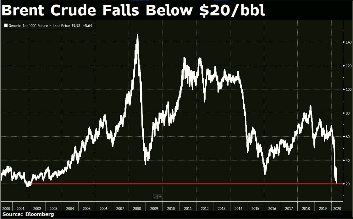 Why Crude Oil Price Crash Hasn't Made Petrol, Diesel Cheaper For Indians