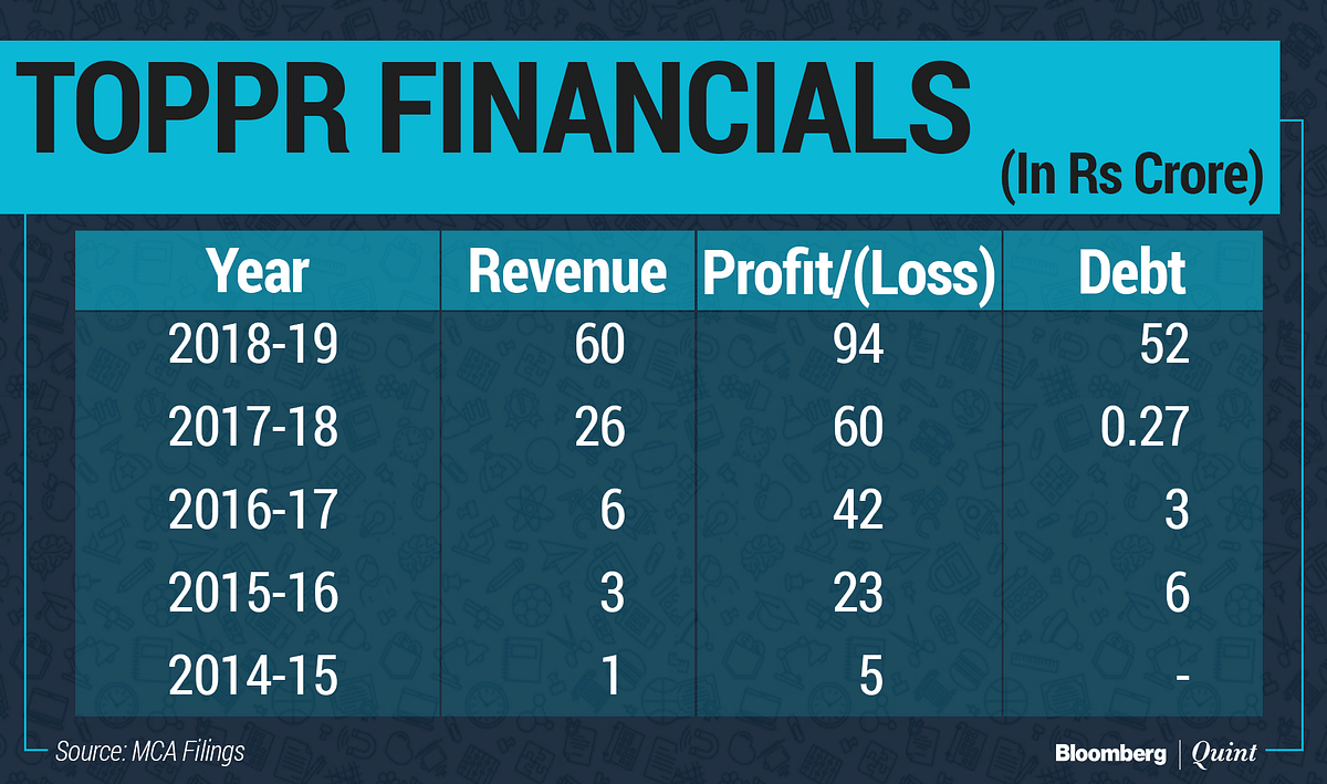 CFO Leaders: Path To Profitability—The Nykaa And Toppr Way