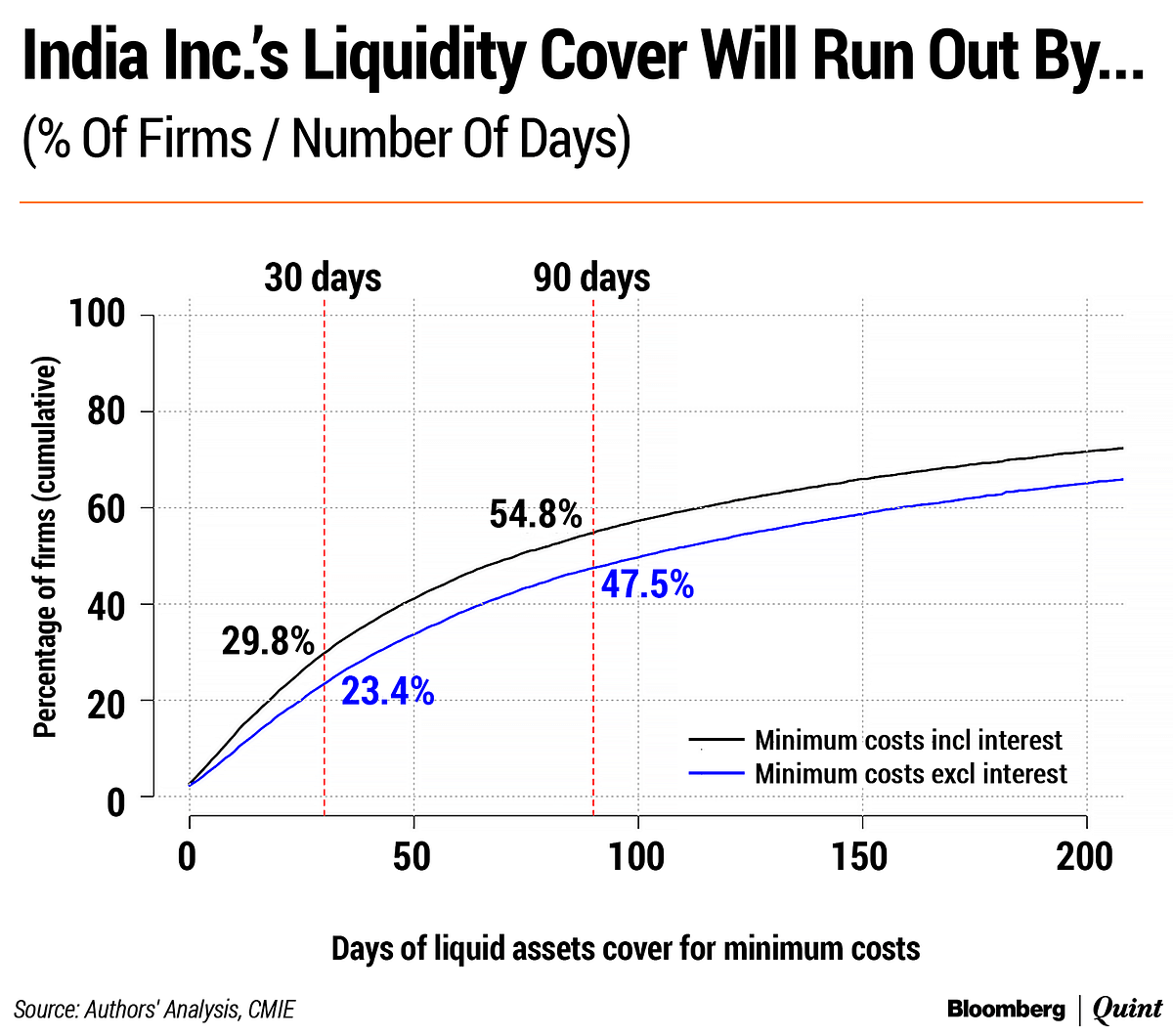 Covid-19: How Long Can India Inc. Hold Its Breath?