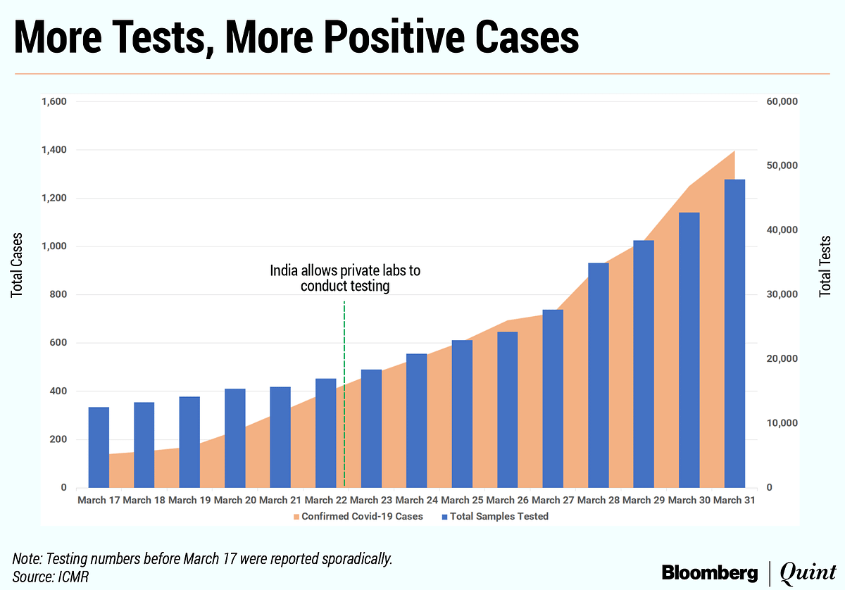 Chart: As India Increases Covid-19 Testing, New Infections Spurt
