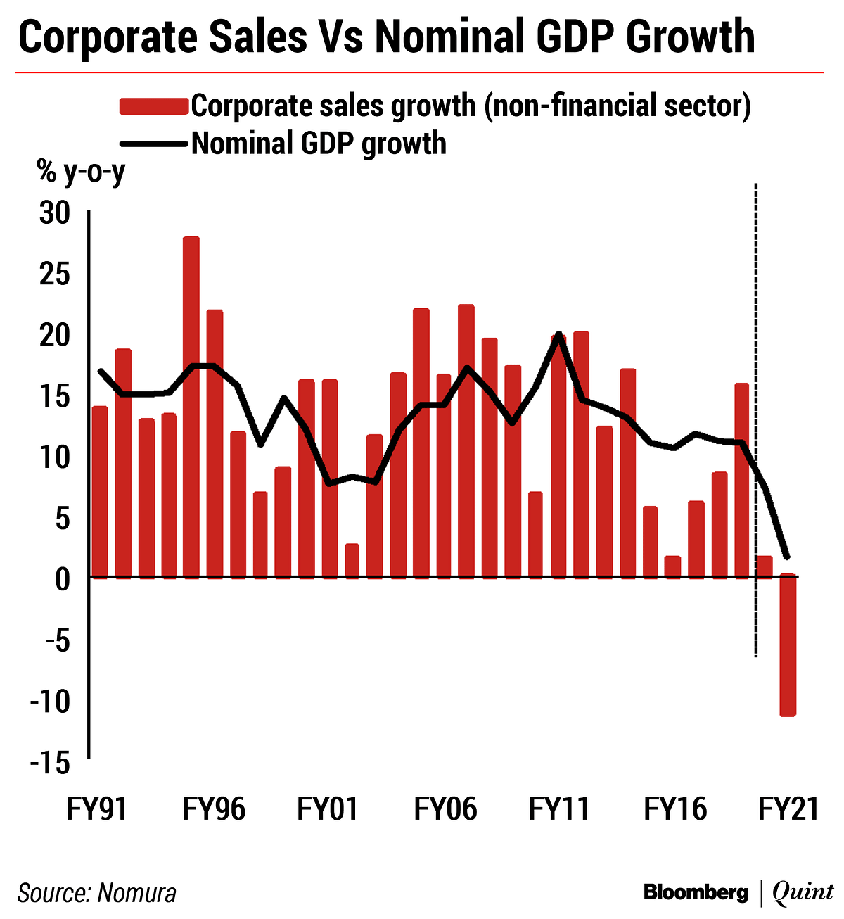 In Chart: India's GDP Growth Slump This Year Could Be Sharper Than Expected
