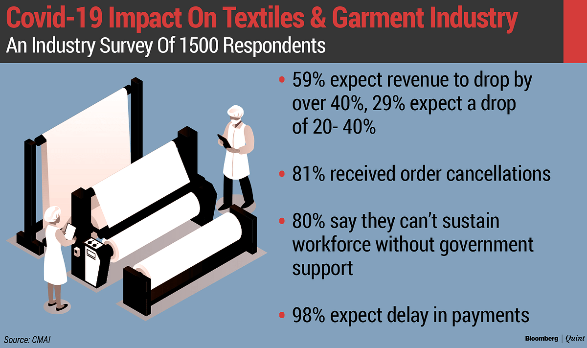 India's Textile Units Brace For Many Layers Of Uncertainty