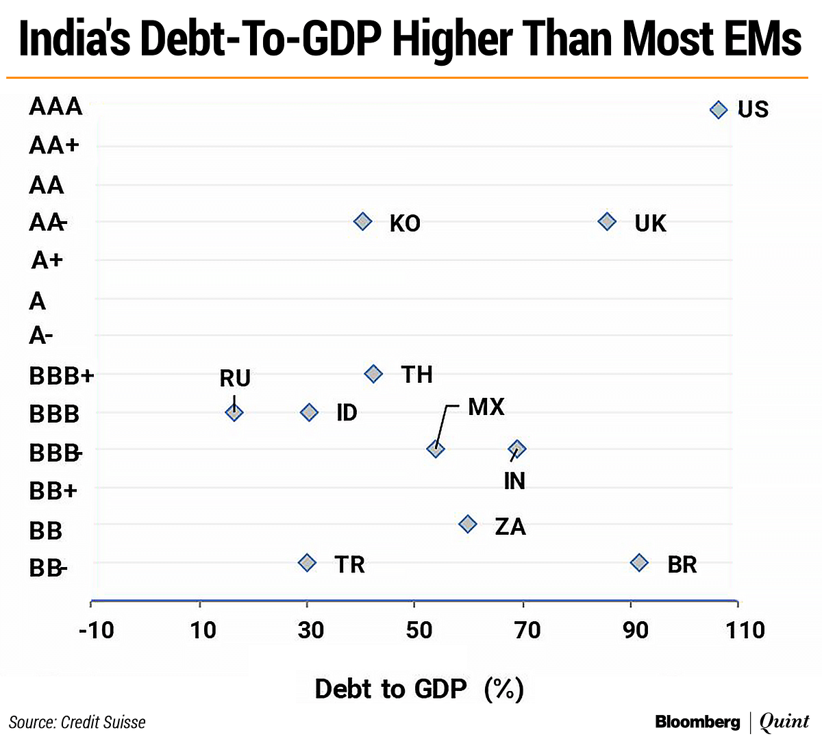 India Needs To Grow Its Way Back To A Sustainable Debt Path
