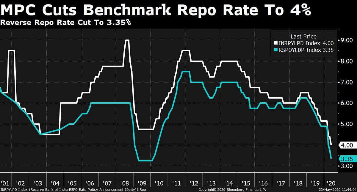 India's MPC Cuts Repo Rate To 4% In Second Emergency Move
