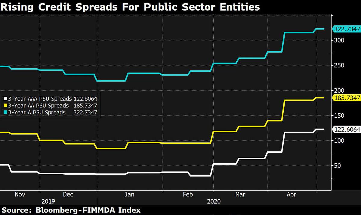 Bond Investors Shun State Government Firms, Make A Beeline For Central PSUs
