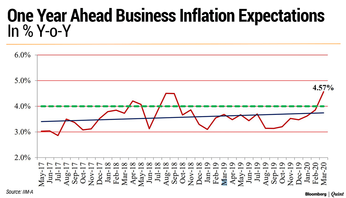 Businesses Fear  Inflation Spike After Covid-19 Disruption, Shows IIM-Ahmedabad Survey