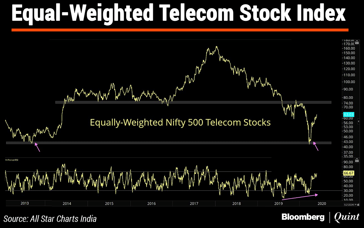In Charts: What Technicals Are Saying About Indian Market