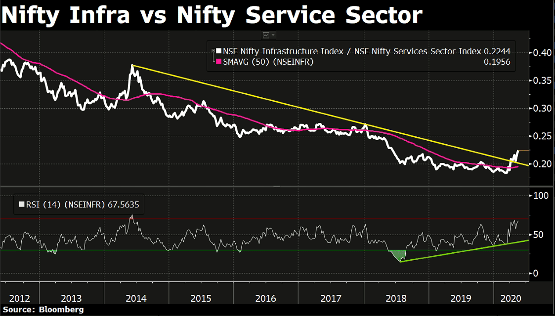 What The Charts Are Saying About Nifty 50