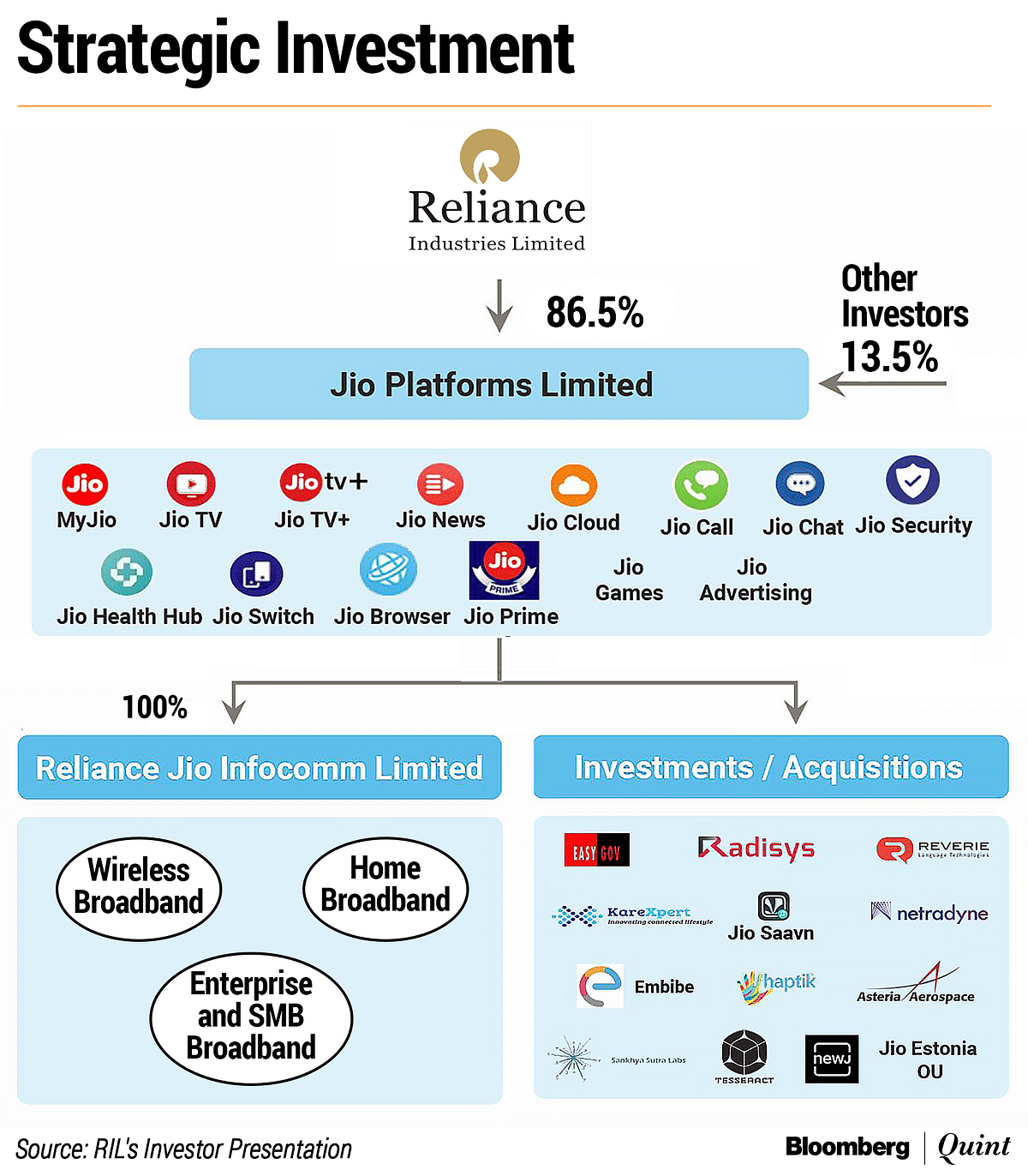 Where Jio Platforms Derives Its Value From