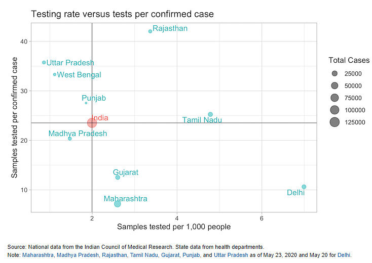 Indian States' Covid-19 Testing Rates Lower Than Similarly Populated Countries