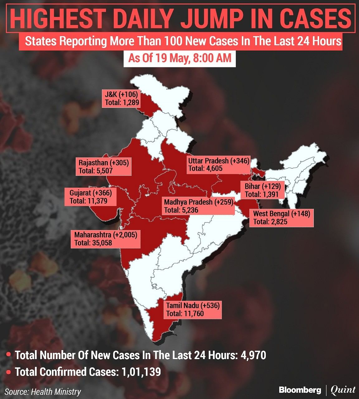Coronavirus India Updates: Total Covid-19 Cases  Cross 1-Lakh Mark; More Than 3,100 Dead