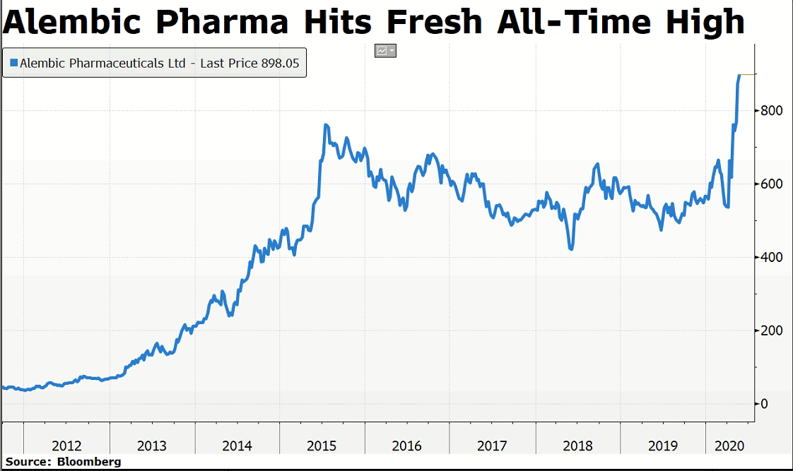 As Alembic Pharma S Shares Rose To A Record Here S A Look At The Drivers
