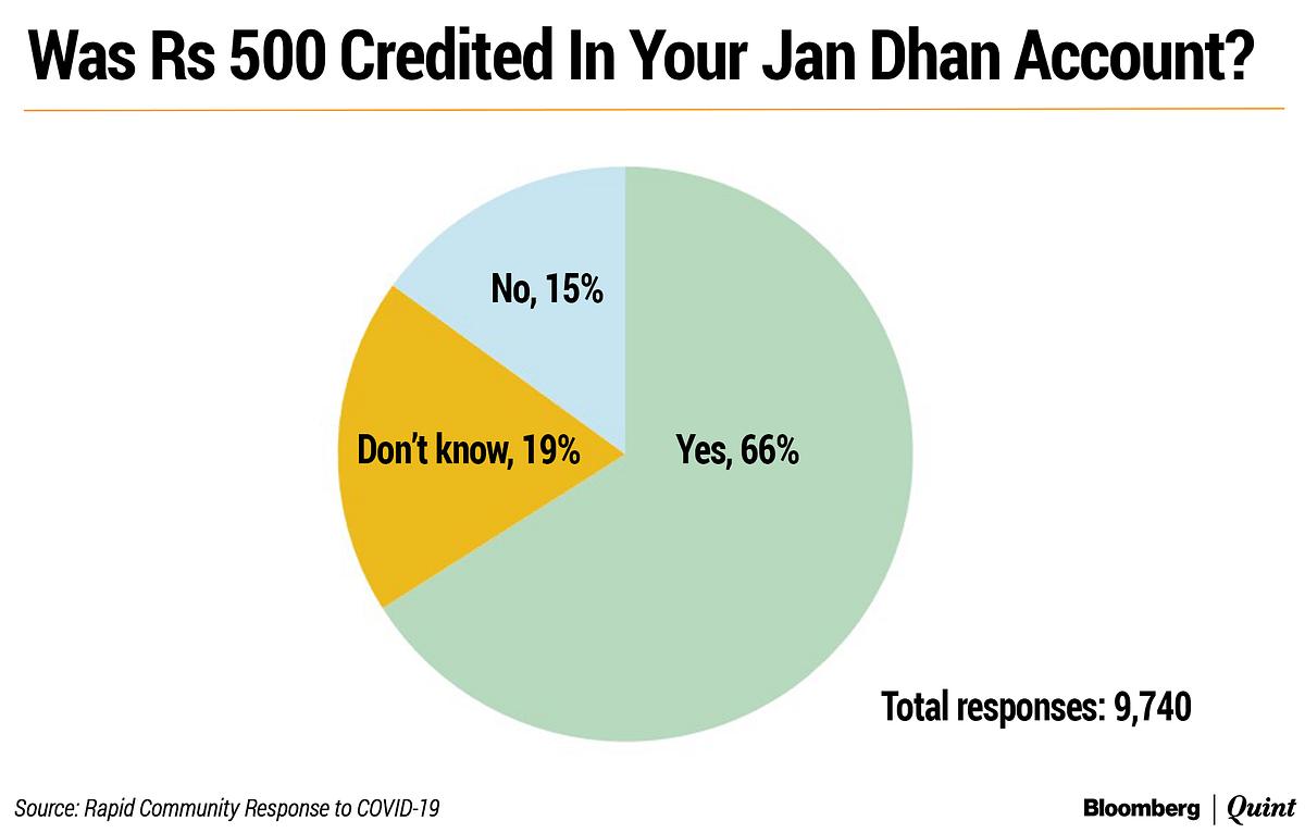 Is Jan Dhan Money Actually Reaching People?
