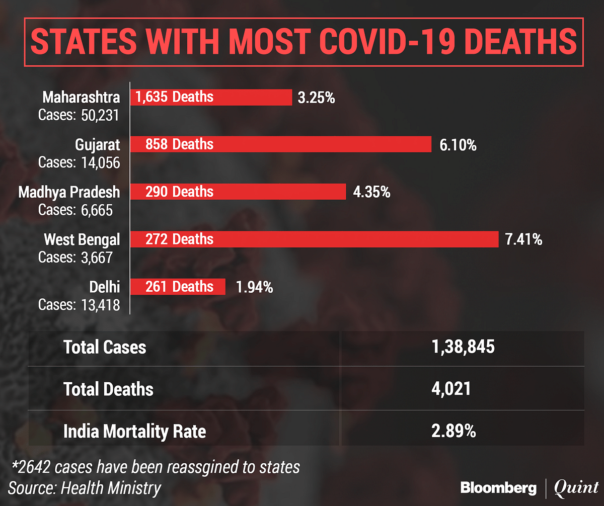Coronavirus India Updates: 6,977 Covid-19 Cases In 24 Hours, Total Tally Near 1.4 Lakh