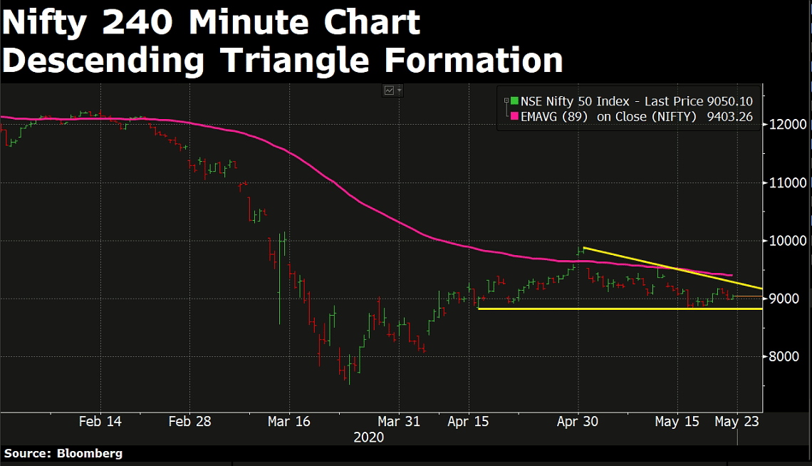 What The Charts Are Saying About Indian Stock Market