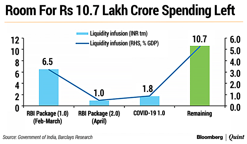 What Economists Say About India S Rs 20 Lakh Crore Covid 19 Relief Package