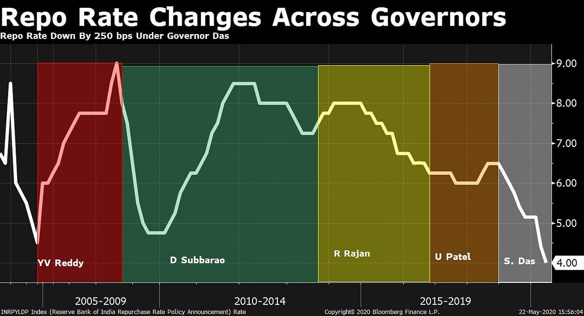 RBI Monetary Policy: Economists See Small Rate Cuts, Unconventional Measures Ahead
