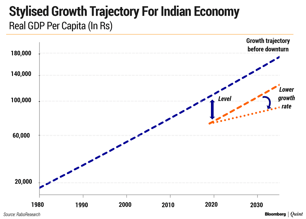The Shape Of India's Exit From The Covid-19 Crisis